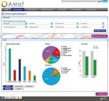 Derbyshire Community NHS Trust uses AMaT to drive clinical improvement